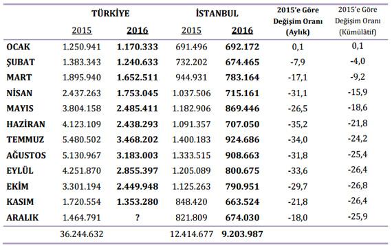 İstanbul'a gelen turist sayısı