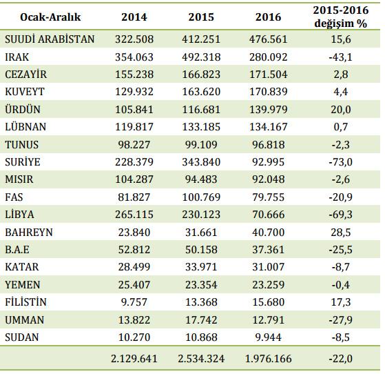 Arap Ülkelerinden gelen ziyaretçi sayılarında da düşüş göze çarpıyor